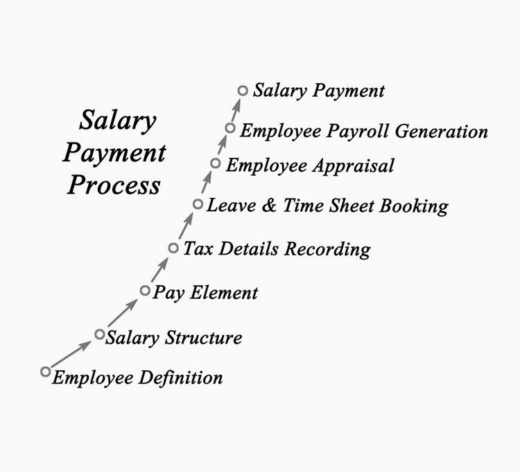 Salary Payment Process